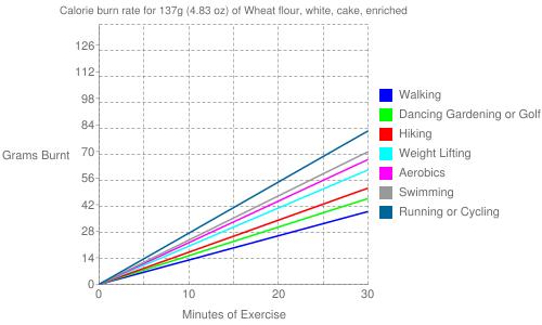 Exercise profile for 137g (4.83 oz) of Wheat flour, white, cake, enriched