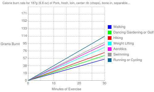Exercise profile for 187g (6.6 oz) of Pork, fresh, loin, center rib (chops), bone-in, separable lean and fat, cooked, braised