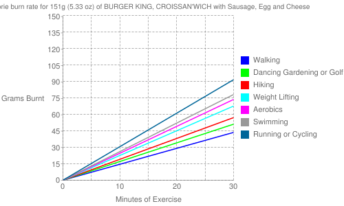 Exercise profile for 151g (5.33 oz) of BURGER KING, CROISSAN'WICH with Sausage, Egg and Cheese
