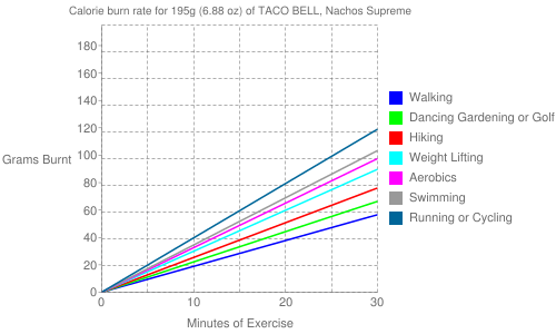 Exercise profile for 195g (6.88 oz) of TACO BELL, Nachos Supreme