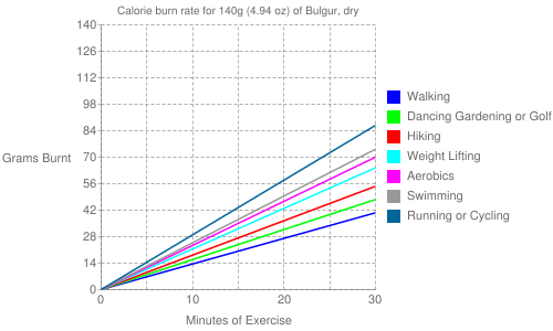 Exercise profile for 140g (4.94 oz) of Bulgur, dry