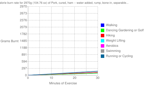 Exercise profile for 2970g (104.76 oz) of Pork, cured, ham -- water added, rump, bone-in, separable lean and fat, heated, roasted