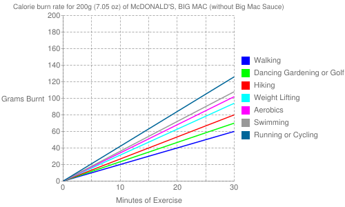 Exercise profile for 200g (7.05 oz) of McDONALD'S, BIG MAC (without Big Mac Sauce)