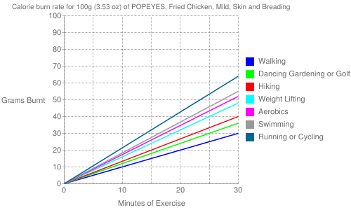 Exercise profile for 100g (3.53 oz) of POPEYES, Fried Chicken, Mild, Skin and Breading