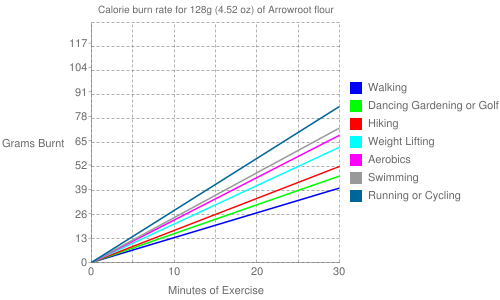 Exercise profile for 128g (4.52 oz) of Arrowroot flour