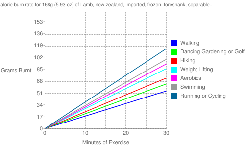 "Exercise profile for 168g (5.93 oz) of Lamb, new zealand, imported, frozen, foreshank, separable lean and fat, trimmed to 1/8"" fat, cooked, braised"