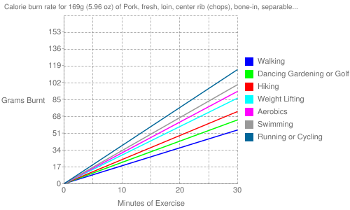 Exercise profile for 169g (5.96 oz) of Pork, fresh, loin, center rib (chops), bone-in, separable lean and fat, cooked, pan-fried