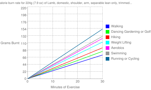 """Exercise profile for 224g (7.9 oz) of Lamb, domestic, shoulder, arm, separable lean only, trimmed to 1/4"""" fat, choice, cooked, roasted"""
