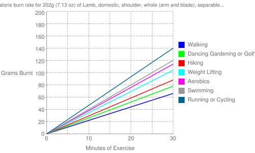 """Exercise profile for 202g (7.13 oz) of Lamb, domestic, shoulder, whole (arm and blade), separable lean only, trimmed to 1/4"""" fat, choice, cooked, broiled"""