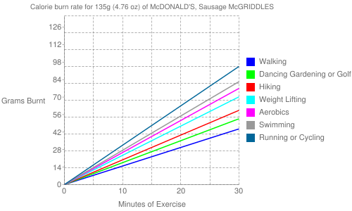 Exercise profile for 135g (4.76 oz) of McDONALD'S, Sausage McGRIDDLES