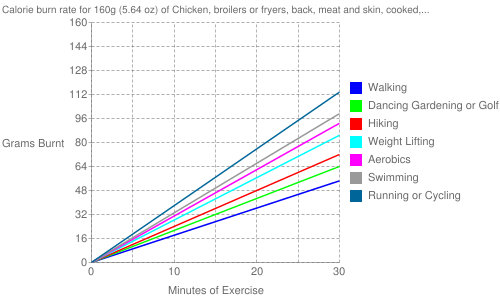 Exercise profile for 160g (5.64 oz) of Chicken, broilers or fryers, back, meat and skin, cooked, stewed