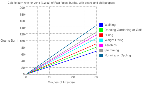 Exercise profile for 204g (7.2 oz) of Fast foods, burrito, with beans and chili peppers