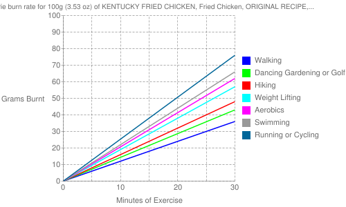 Exercise profile for 100g (3.53 oz) of KENTUCKY FRIED CHICKEN, Fried Chicken, ORIGINAL RECIPE, Skin and Breading