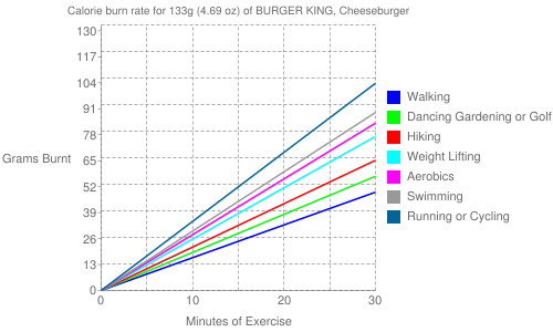 Exercise profile for 133g (4.69 oz) of BURGER KING, Cheeseburger