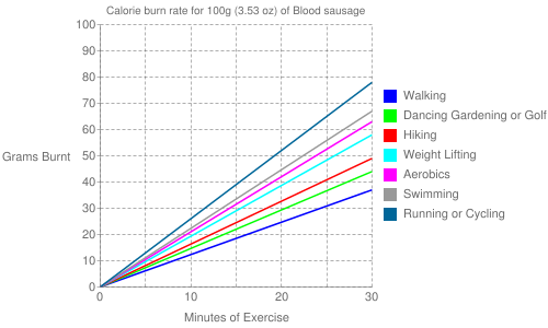 Exercise profile for 100g (3.53 oz) of Blood sausage