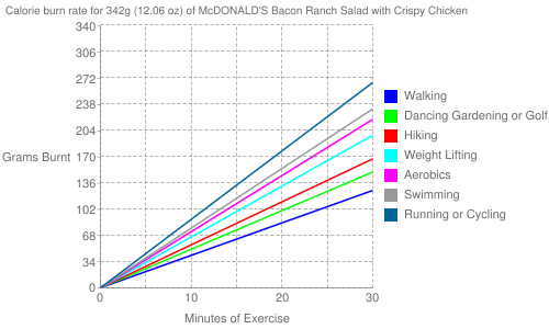 Exercise profile for 342g (12.06 oz) of McDONALD'S Bacon Ranch Salad with Crispy Chicken