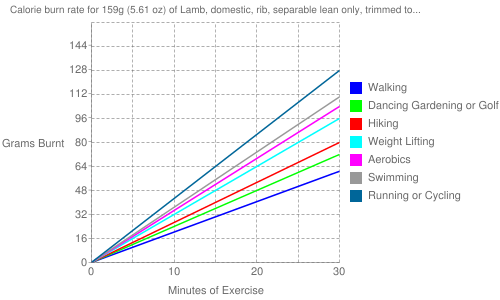 """Exercise profile for 159g (5.61 oz) of Lamb, domestic, rib, separable lean only, trimmed to 1/4"""" fat, choice, cooked, roasted"""