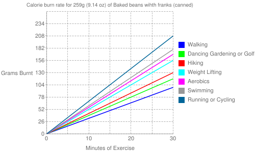 Exercise profile for 259g (9.14 oz) of Baked beans wihth franks (canned)