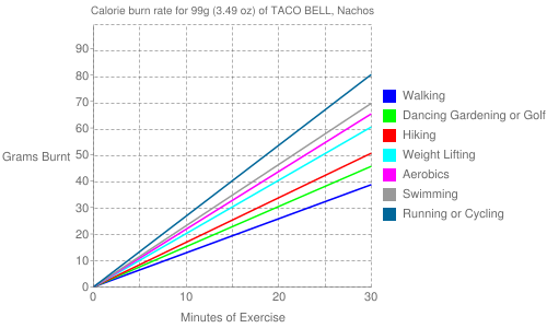 Exercise profile for 99g (3.49 oz) of TACO BELL, Nachos