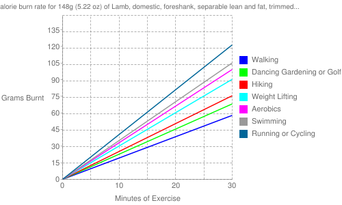 """Exercise profile for 148g (5.22 oz) of Lamb, domestic, foreshank, separable lean and fat, trimmed to 1/4"""" fat, choice, cooked, braised"""