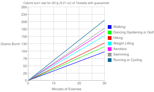 Exercise profile for 261g (9.21 oz) of Tostada with guacamole
