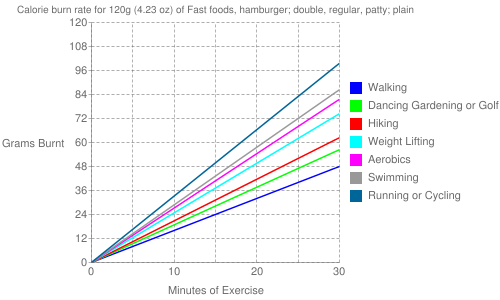 Exercise profile for 120g (4.23 oz) of Fast foods, hamburger; double, regular, patty; plain