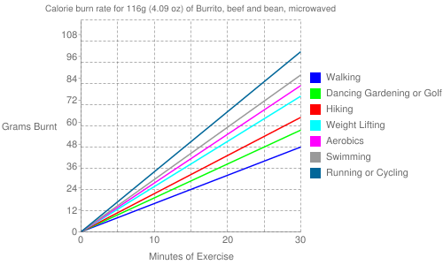 Exercise profile for 116g (4.09 oz) of Burrito, beef and bean, microwaved