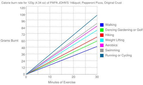 "Exercise profile for 123g (4.34 oz) of PAPA JOHN'S 14"" Pepperoni Pizza, Original Crust"