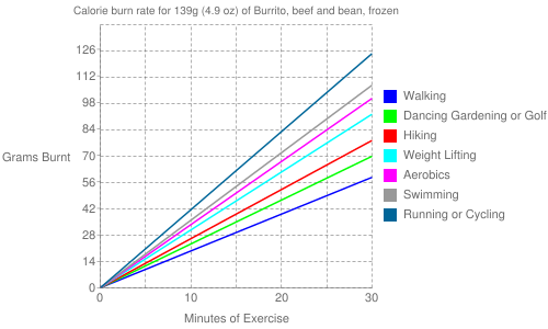 Exercise profile for 139g (4.9 oz) of Burrito, beef and bean, frozen