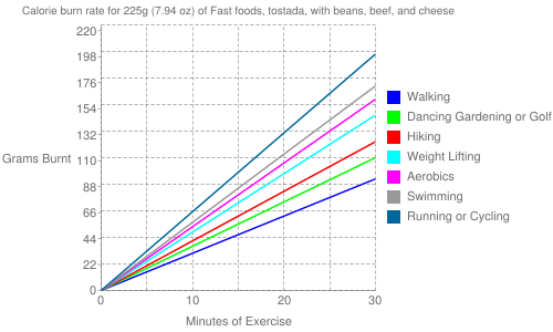 Exercise profile for 225g (7.94 oz) of Fast foods, tostada, with beans, beef, and cheese