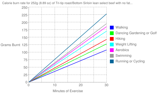 Exercise profile for 252g (8.89 oz) of Tri-tip roast/Bottom Sirloin lean select beef with no fat (raw)