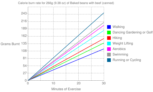 Exercise profile for 266g (9.38 oz) of Baked beans with beef (canned)