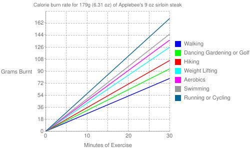 Exercise profile for 179g (6.31 oz) of Applebee's 9 oz sirloin steak