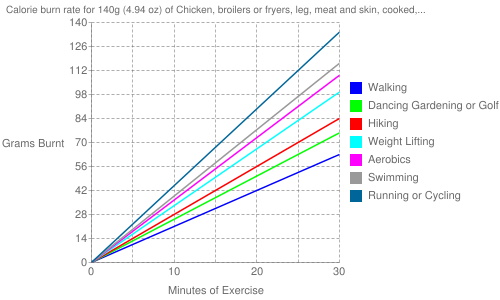 Exercise profile for 140g (4.94 oz) of Chicken, broilers or fryers, leg, meat and skin, cooked, stewed