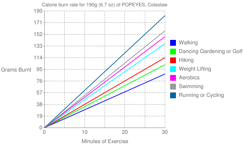 Exercise profile for 190g (6.7 oz) of POPEYES, Coleslaw