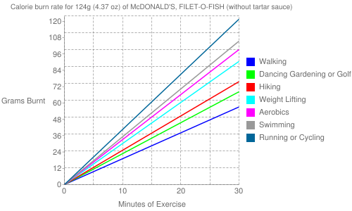 Exercise profile for 124g (4.37 oz) of McDONALD'S, FILET-O-FISH (without tartar sauce)