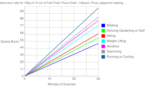 "Exercise profile for 106g (3.74 oz) of Fast Food, Pizza Chain, 14"" Pizza, pepperoni topping, thick crust"