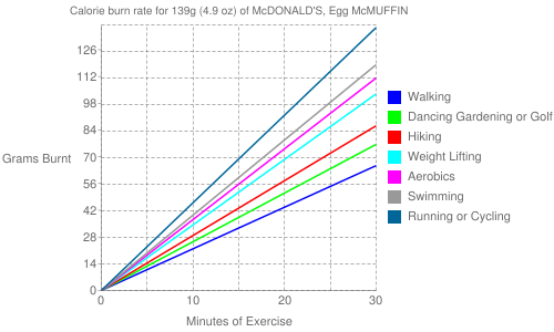 Exercise profile for 139g (4.9 oz) of McDONALD'S, Egg McMUFFIN