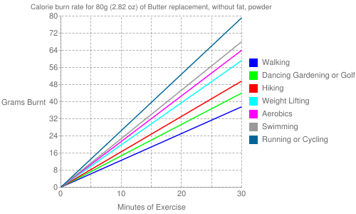 Exercise profile for 80g (2.82 oz) of Butter replacement, without fat, powder