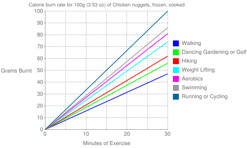 Exercise profile for 100g (3.53 oz) of Chicken nuggets, frozen, cooked