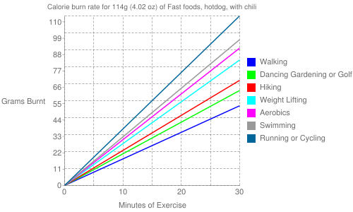 Exercise profile for 114g (4.02 oz) of Fast foods, hotdog, with chili