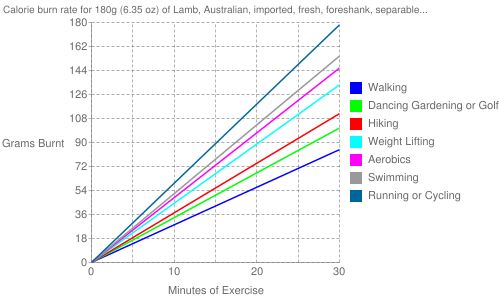 "Exercise profile for 180g (6.35 oz) of Lamb, Australian, imported, fresh, foreshank, separable lean only, trimmed to 1/8"" fat, cooked, braised"