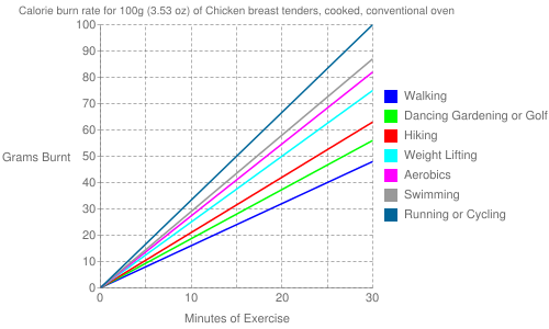 Exercise profile for 100g (3.53 oz) of Chicken breast tenders, cooked, conventional oven