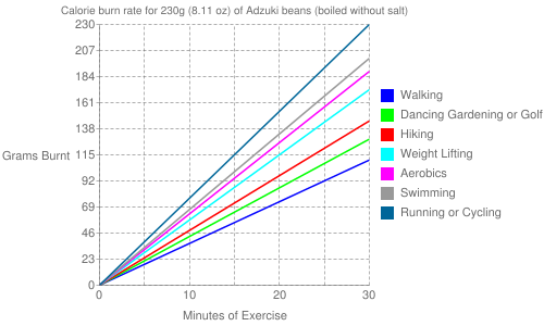 Exercise profile for 230g (8.11 oz) of Adzuki beans (boiled without salt)
