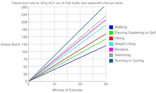 Exercise profile for 261g (9.21 oz) of Fast foods, taco salad with chili con carne