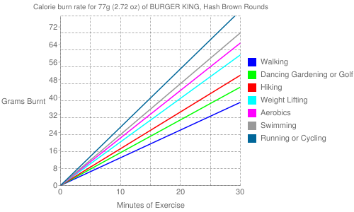 Exercise profile for 77g (2.72 oz) of BURGER KING, Hash Brown Rounds