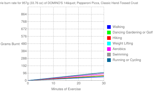 """Exercise profile for 957g (33.76 oz) of DOMINO'S 14"""" Pepperoni Pizza, Classic Hand-Tossed Crust"""