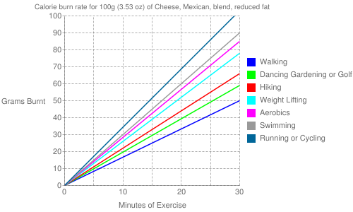 Exercise profile for 100g (3.53 oz) of Cheese, Mexican, blend, reduced fat