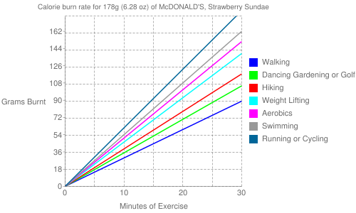 Exercise profile for 178g (6.28 oz) of McDONALD'S, Strawberry Sundae