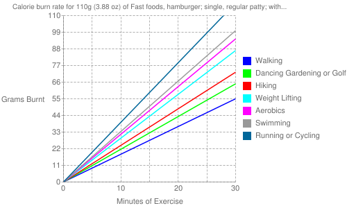 Exercise profile for 110g (3.88 oz) of Fast foods, hamburger; single, regular patty; with condiments and vegetables